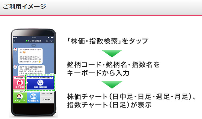 SMBC日興証券LINE株価・指数チャート