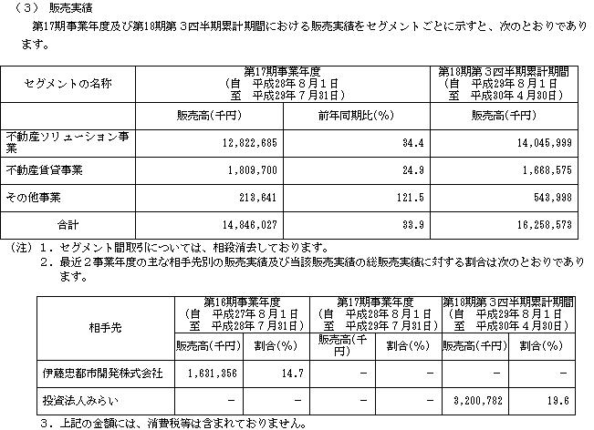リーガル不動産(3497)販売実績と取引先
