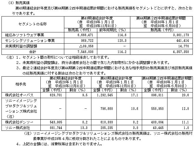 イーソル(4420)IPO販売実績と取引先