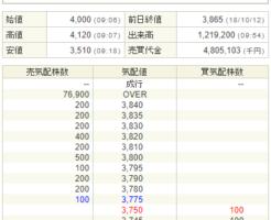 イーソル初値結果と現在株価