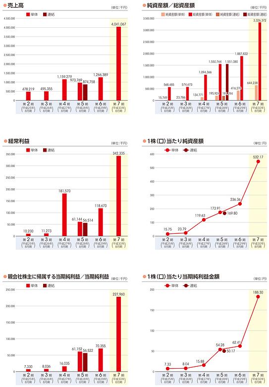 霞ヶ関キャピタル(3498)評判とIPO分析