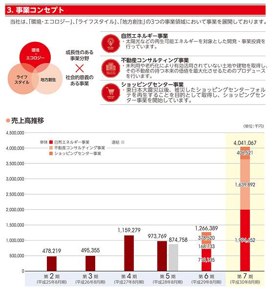 霞ヶ関キャピタル(3498)事業別売上高
