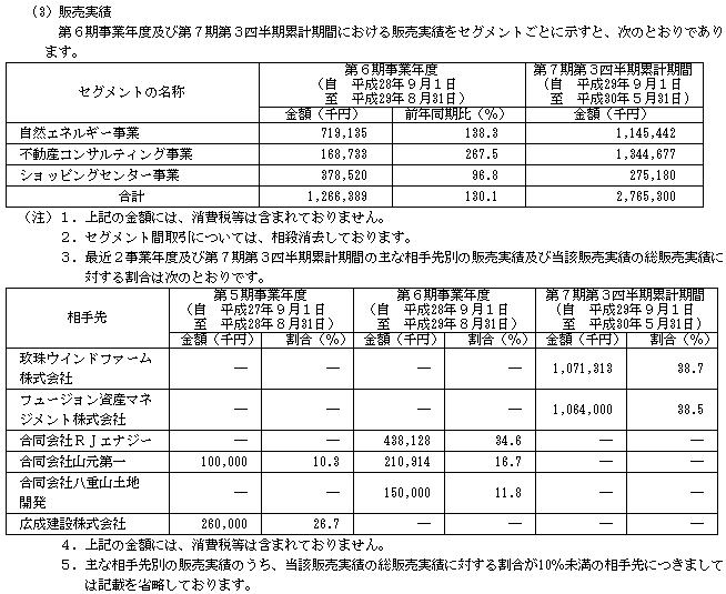 霞ヶ関キャピタル(3498)販売実績と取引先