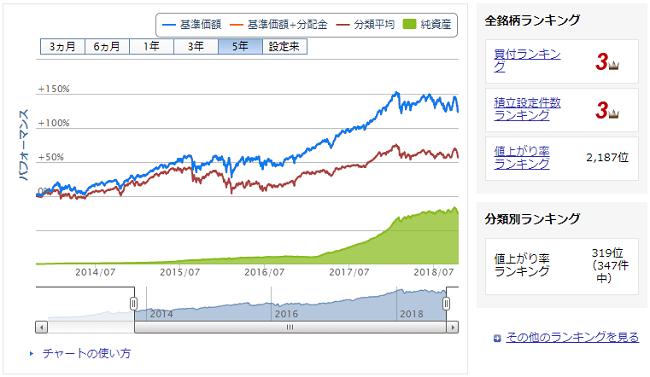 ひふみプラス投資信託の価格推移