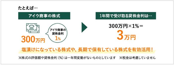 松井証券貸株サービス(貸株金利)