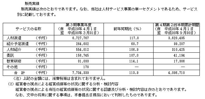 ツクイスタッフ(7045)事業別販売実績