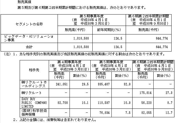 テクノスデータサイエンス・エンジニアリング(7046)販売実績と取引先