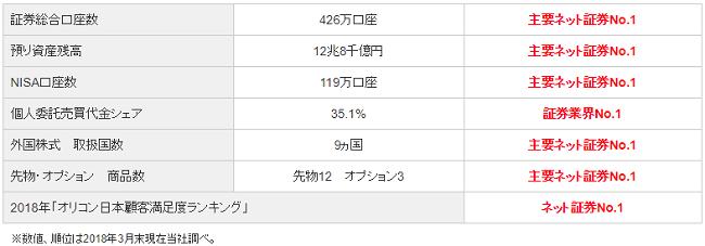 SBI証券口座数推移