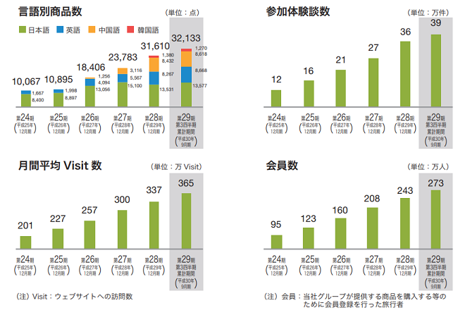 ベルトラ(7048)IPOの会員数と月間ビジット数