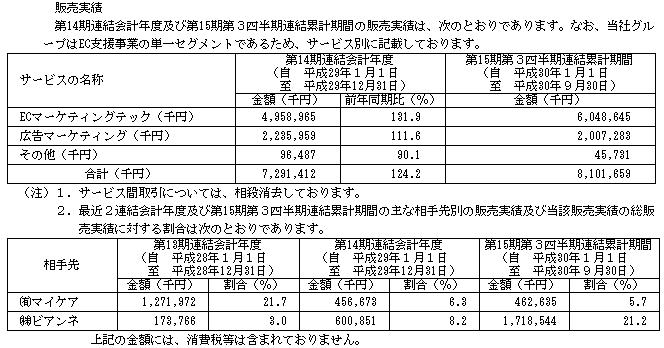 ピアラ(7044)販売実績と取引先企業