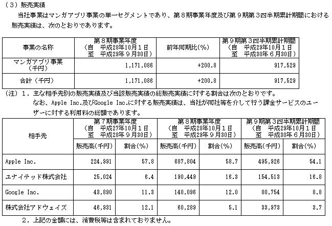 Amazia(4424)販売実績と取引先
