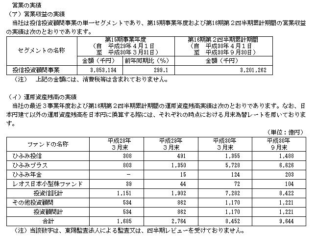 レオス・キャピタルワークス(7330)運用実績ひふみ投信
