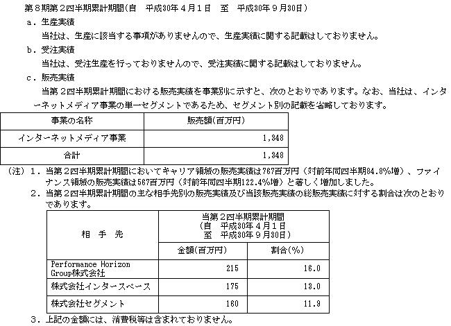 ポート(7047)販売実績