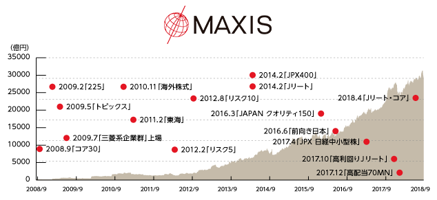 MAXISシリーズETFの種類