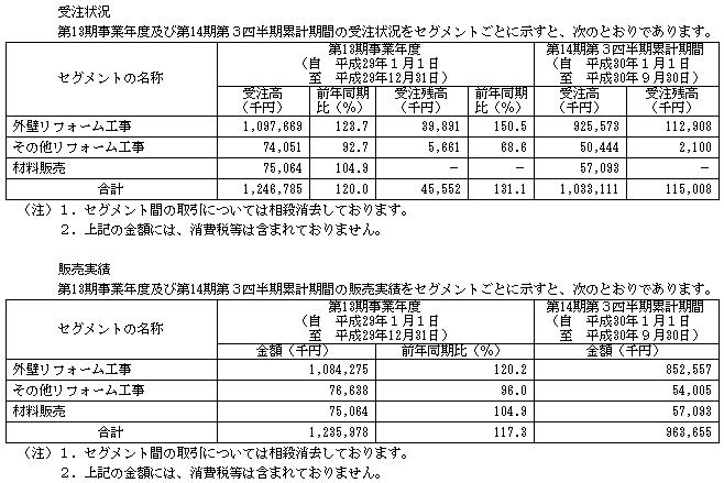 FUJIジャパン(1449)販売実績