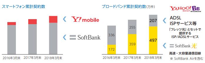 ソフトバンク(9434)携帯の増減表
