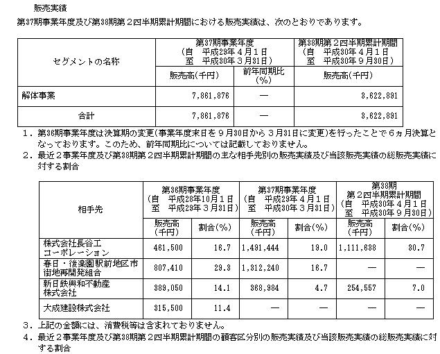 田中建設工業(1450)販売実績と取引先