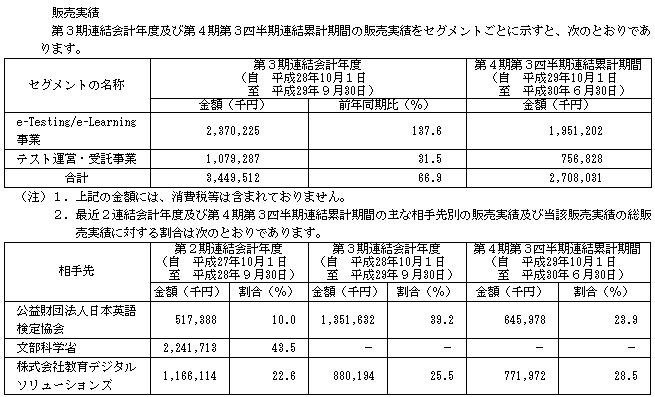 EduLab(4427)販売実績と取引先