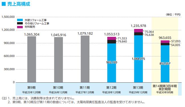 FUJIジャパン(1449)IPOの事業別売上画像