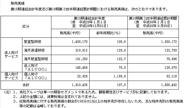 アルー(7043)IPOの販売実績と取引先