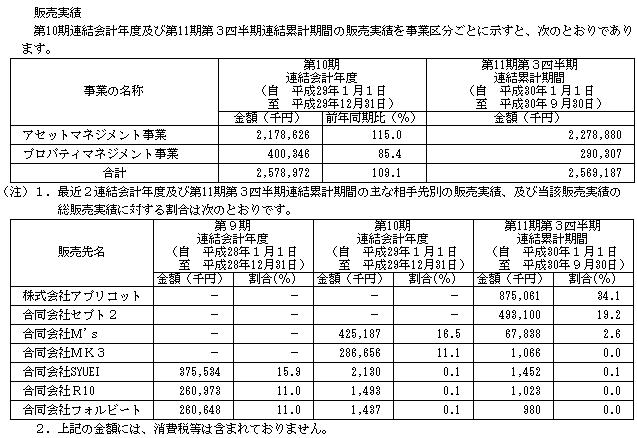 グッドライフカンパニー(2970)販売実績
