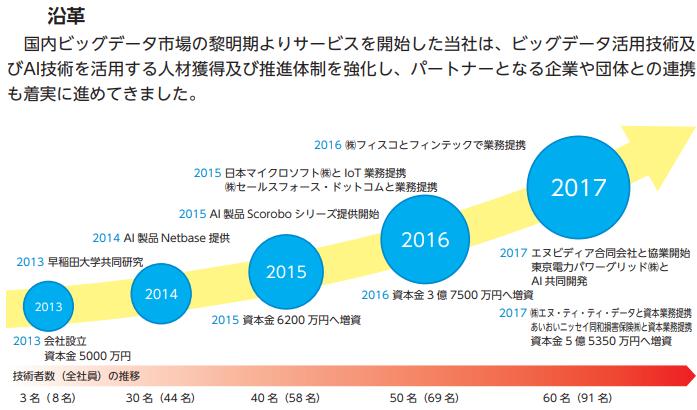 テクノスデータサイエンス・エンジニアリング(7046)IPOのこれまでの軌跡