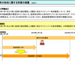 証券会社のマイナンバー登録が2022年1月1日まで延期された