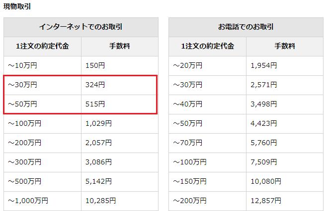 野村ネット&コール手数料