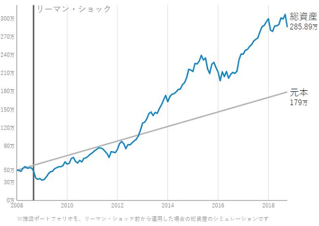 リーマンショックと金融市場