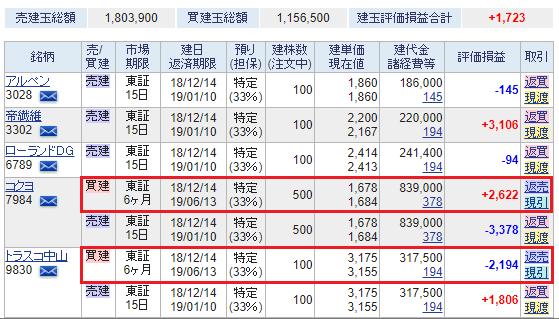 SBI証券の信用取引手数料