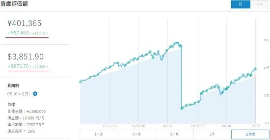 ウェルスナビ2020年12月の資産評価額