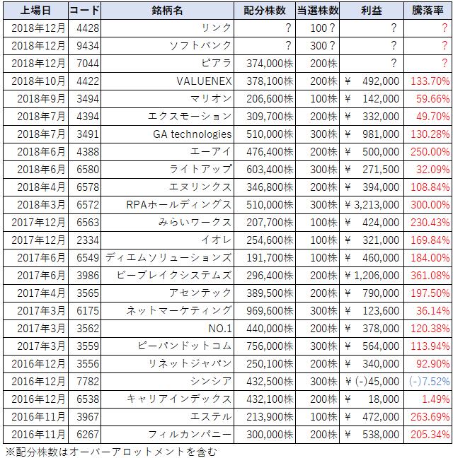 リンクのSBI証券IPOチャレンジポイント配分表