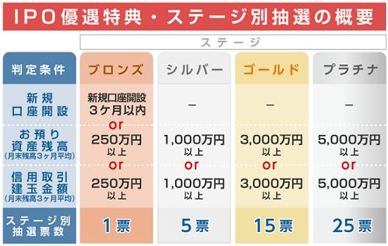 SMBC日興証券IPOステージ制の詳細