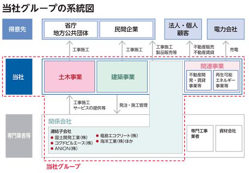 日本国土開発(1887)事業内容とグループ企業