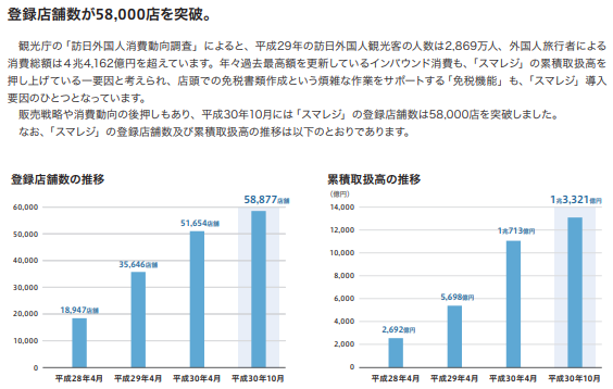 スマレジ(4431)店舗数が58,000店を突破