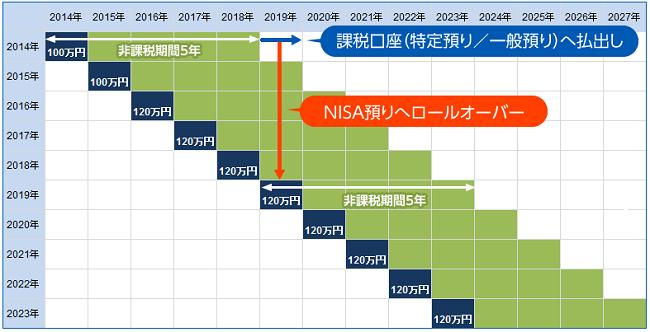 NISAロールオーバーとは5年間の非課税期間が終了すること
