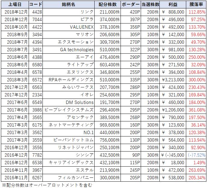 SBI証券IPOチャレンジポイント枠の当選結果画像