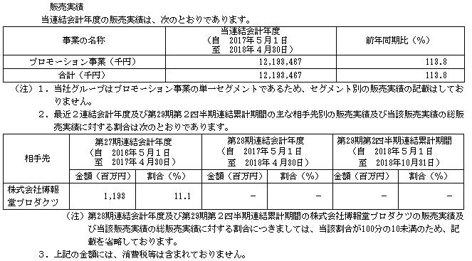 フロンティアインターナショナル(7050)販売実績と取引先