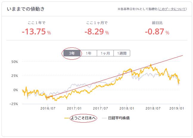 ようこそ日本へチャート画像