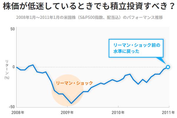 リーマンショック後の株価推移