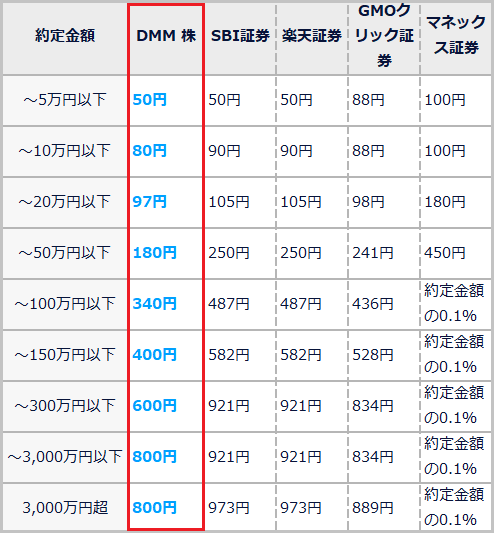 DMM株現物株式手数料