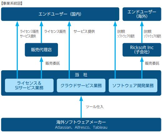 リックソフト事業内容と戦略