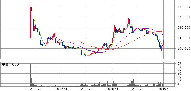 タカラレーベン・インフラ投資法人(9281)初値利益と株価推移