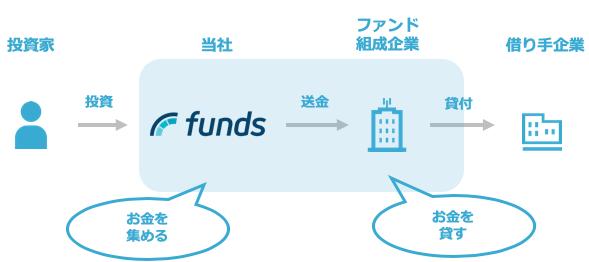 Fundsの貸付ファンドの仕組み
