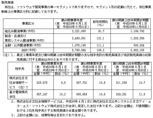 東海ソフト(4430)の販売実績と取引先