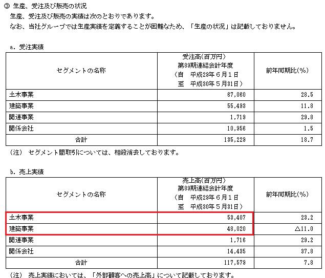 日本国土開発(1887)受注実績と売上実績