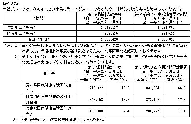 日本ホスピスホールディングス(7061)IPO販売実績
