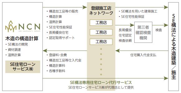 エヌ・シー・エヌ(7057)IPOの事業領域