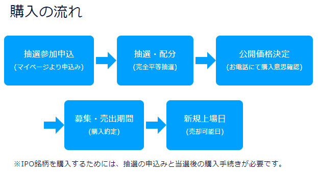 DMM.com証券のIPO購入手順