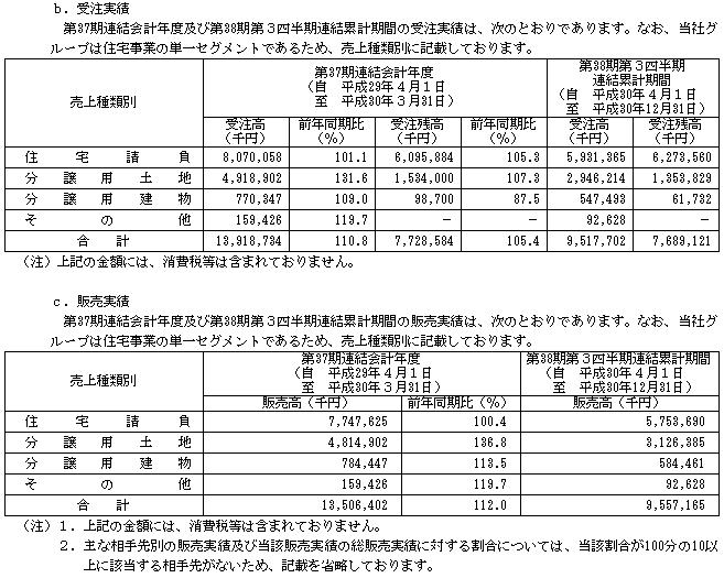 KHC(1451)IPO販売実績